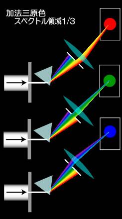 スペクトル 加法3原色