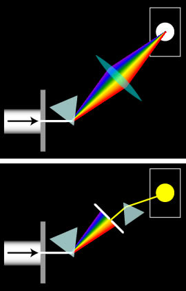 プリズム 分光