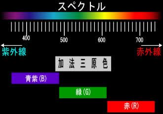 スペクトル 加法三原色