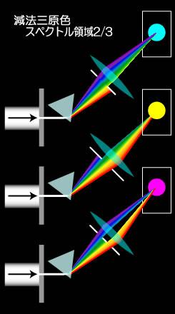 スペクトル 減法3原色