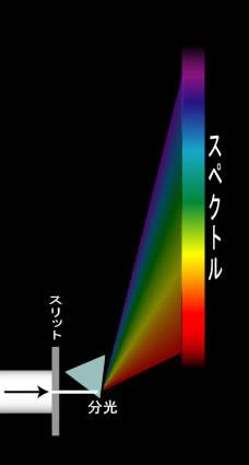 プリズムによる分光とスペクトル図
