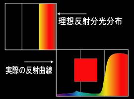 カラー 分光分布 誤反射 赤
