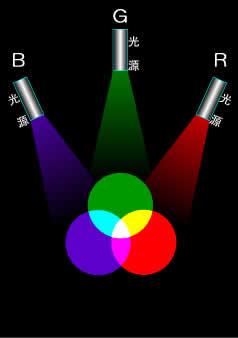 加法三原色 混合