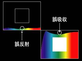 カラー 分光分布 誤反射