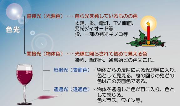 color_bunrui.jpg
